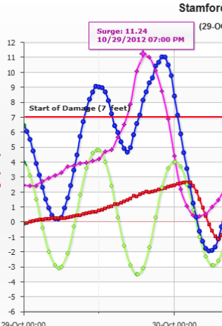 Stamford Hurricane Barrier (Courtesy: Army Corps of Engineers). Green - astronomical tide, Blue - observed water level, Pink - surge/residual.