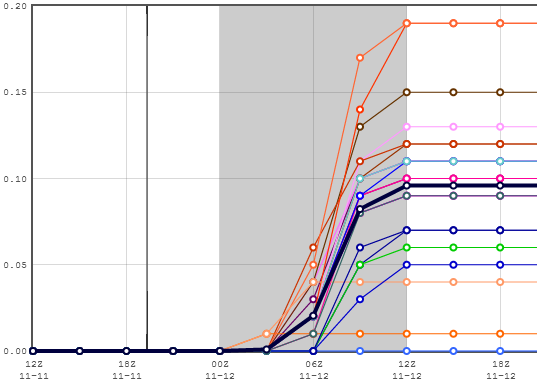 SREF total QPF plumes for BDL