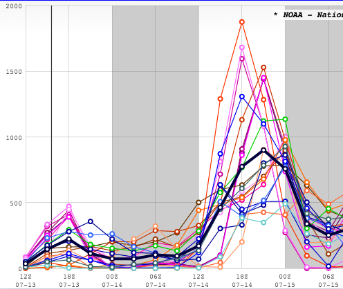 9z SREF / Courtesy: SPC