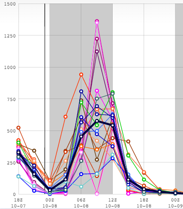 SREF 3hr MLCAPE. Courtesy: Greg Carbin/SPC