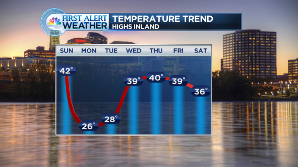 Forecast 7 Day Temp Trend Hartford